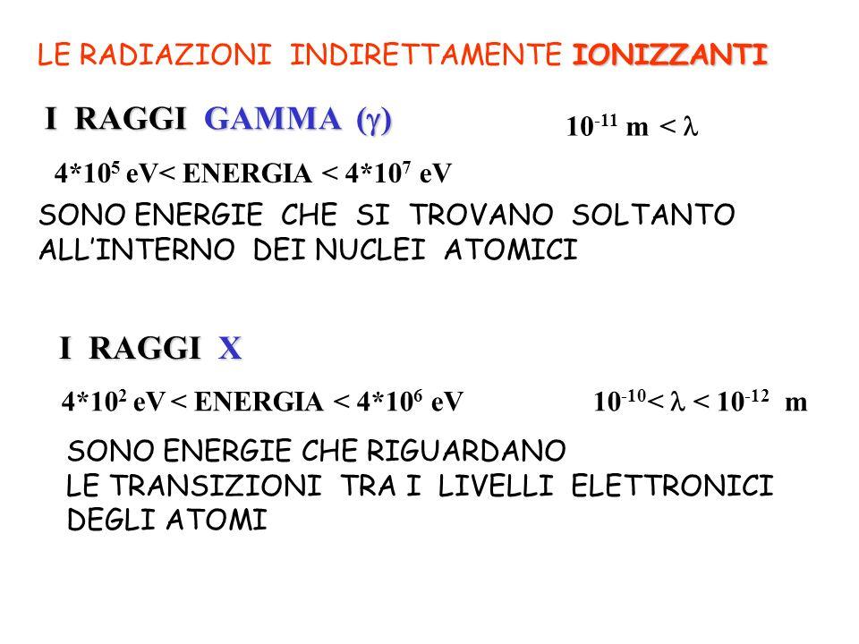 I RAGGI X 4*10 2 eV < ENERGIA < 4*10 6 eV 10 -10 < < 10 -12 m SONO ENERGIE CHE RIGUARDANO LE TRANSIZIONI TRA I LIVELLI ELETTRONICI DEGLI ATOMI IONIZZA