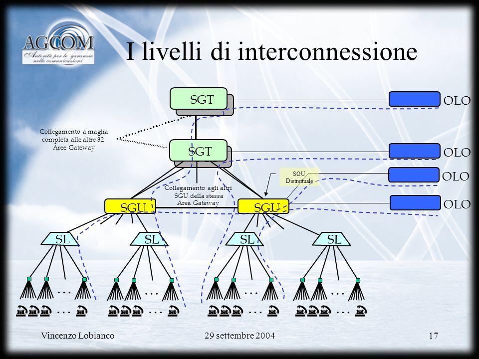 Vincenzo Lobianco29 settembre 200417 … … … … ………… I livelli di interconnessione SGT SGU Collegamento a maglia completa alle altre 32 Aree Gateway SGT Collegamento agli altri SGU della stessa Area Gateway SL SGT OLO SGU Distrettuale