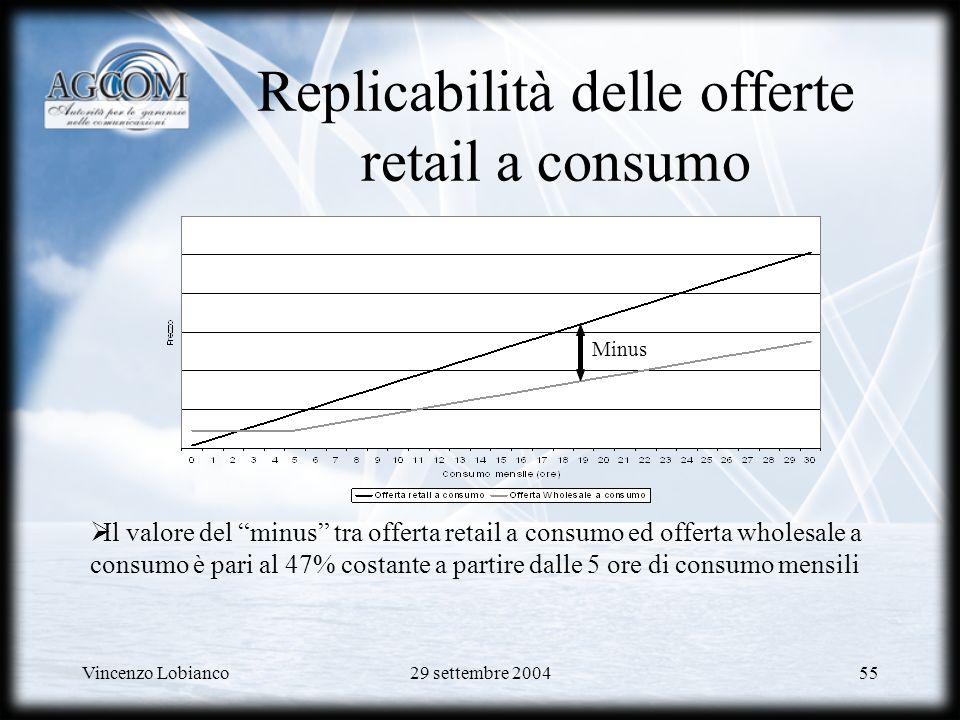 Vincenzo Lobianco29 settembre 200455 Replicabilità delle offerte retail a consumo Minus Il valore del minus tra offerta retail a consumo ed offerta wholesale a consumo è pari al 47% costante a partire dalle 5 ore di consumo mensili