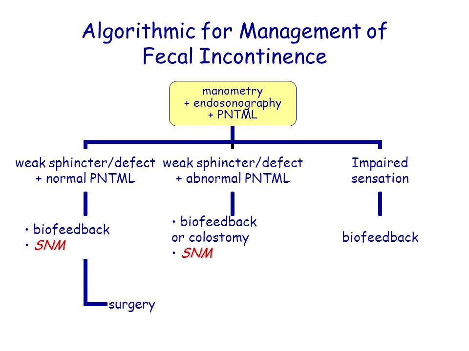 Algorithmic for Management of Fecal Incontinence manometry + endosonography + PNTML weak sphincter/defect + normal PNTML biofeedback SNM surgery weak
