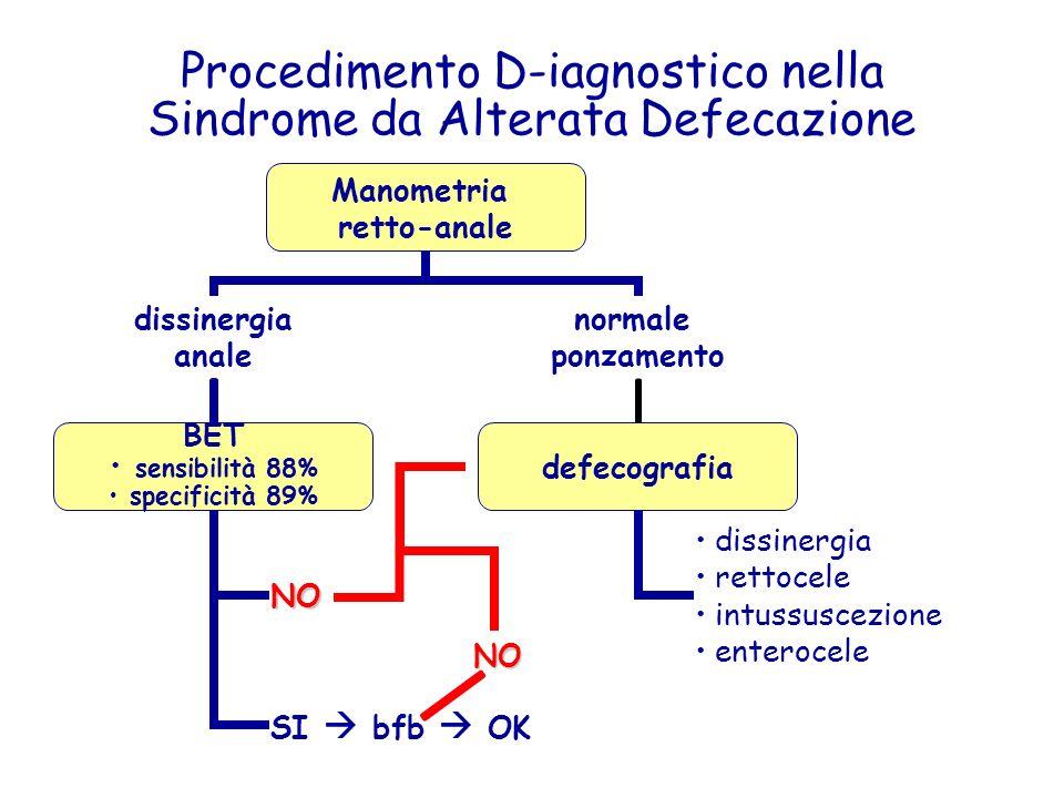 Procedimento D-iagnostico nella Sindrome da Alterata Defecazione NO