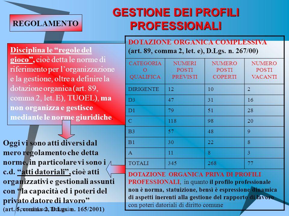 a cura di Luca Tamassia GESTIONE DEI PROFILI PROFESSIONALI DOTAZIONE ORGANICA COMPLESSIVA (art. 89, comma 2, let. e), D.Lgs. n. 267/00) CATEGORIA O QU