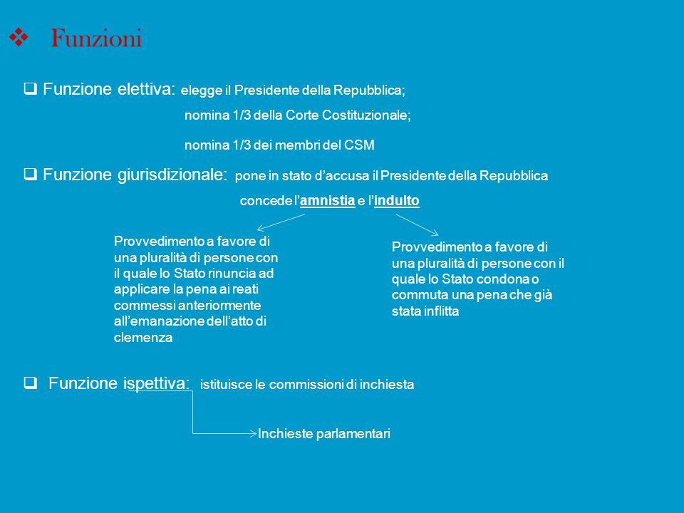 Funzioni Funzione elettiva: elegge il Presidente della Repubblica; nomina 1/3 della Corte Costituzionale; nomina 1/3 dei membri del CSM Funzione giuri