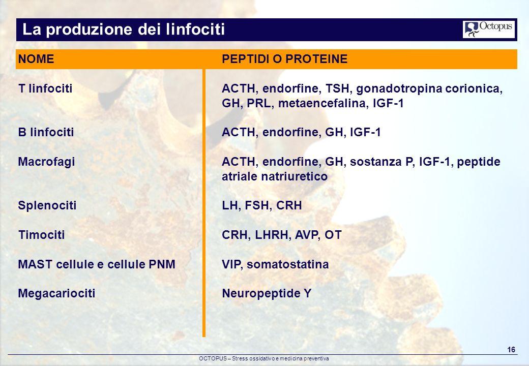 OCTOPUS – Stress ossidativo e medicina preventiva 16 La produzione dei linfociti NOME T linfociti B linfociti Macrofagi Splenociti Timociti MAST cellu