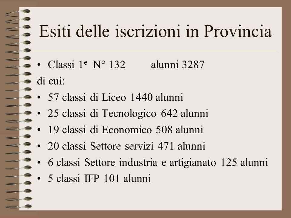 Esiti delle iscrizioni in Provincia Classi 1 e N° 132 alunni 3287 di cui: 57 classi di Liceo 1440 alunni 25 classi di Tecnologico 642 alunni 19 classi