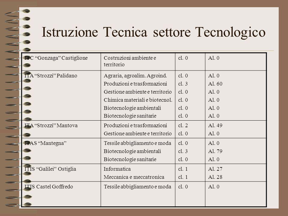 Istruzione Tecnica settore Tecnologico ITC Gonzaga CastiglioneCostruzioni ambiente e territorio cl. 0Al. 0 ITA Strozzi PalidanoAgraria, agroalim. Agro
