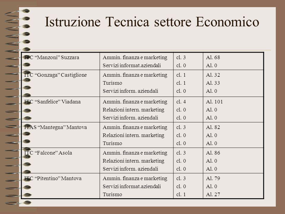 Istruzione Tecnica settore Economico ITC Manzoni SuzzaraAmmin. finanza e marketing Servizi informat.aziendali cl. 3 cl. 0 Al. 68 Al. 0 ITC Gonzaga Cas