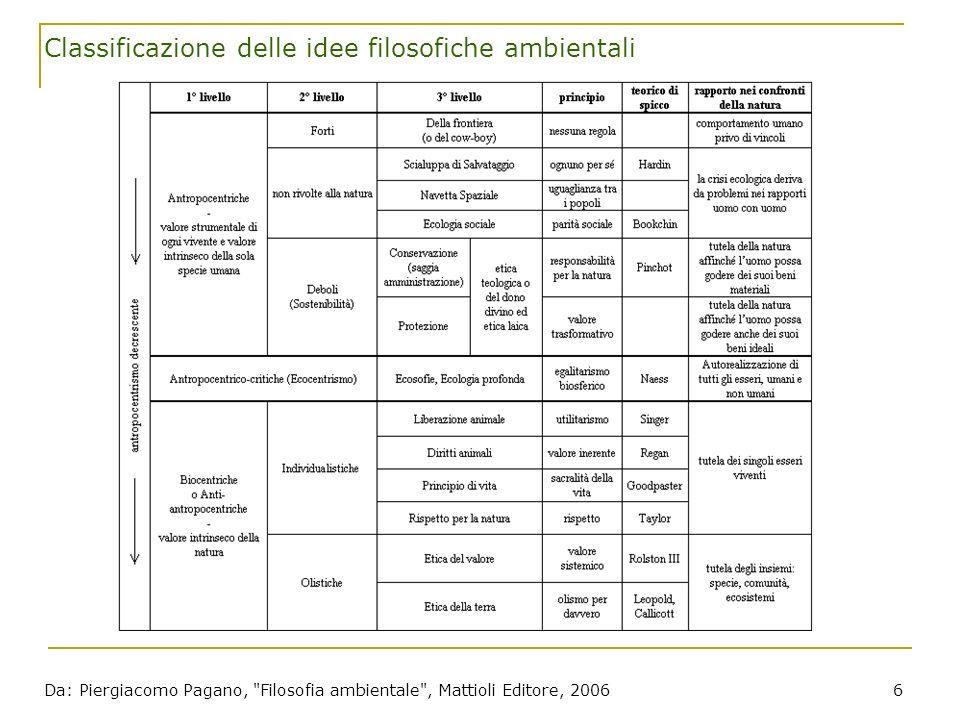 Piergiacomo Pagano, ENEA, www.filosofia-ambientale.it 47 Filosofia ambientale: cosè.