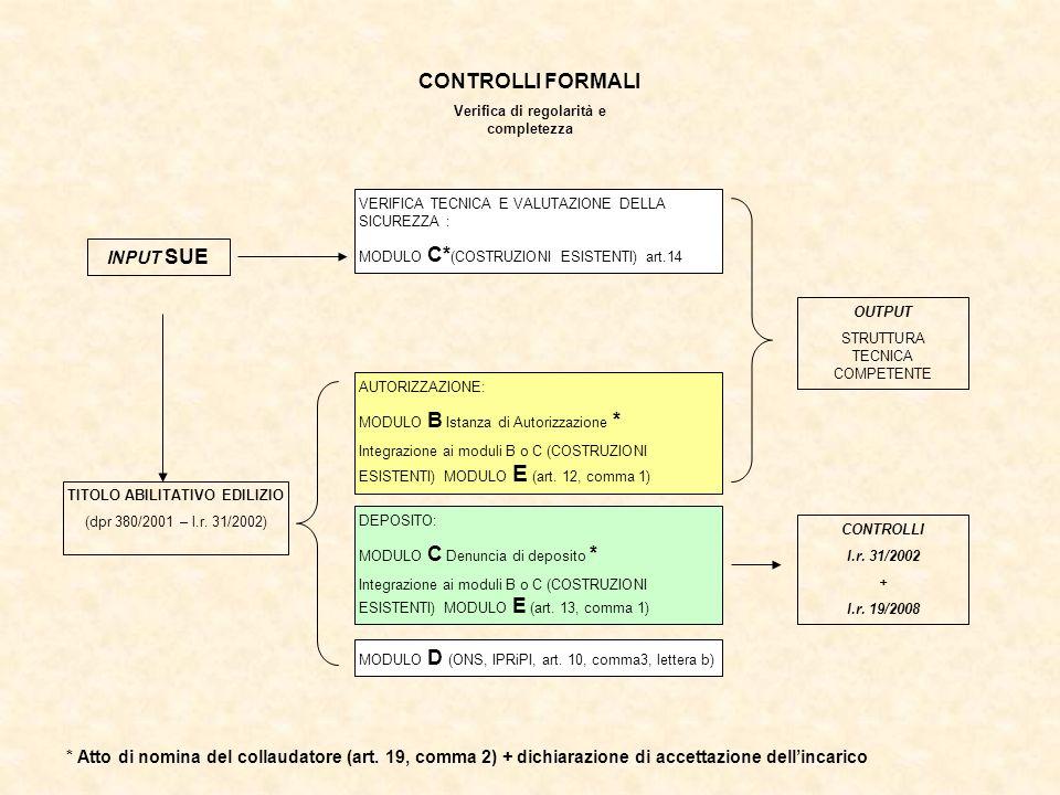 CONTROLLI FORMALI Verifica di regolarità e completezza VERIFICA TECNICA E VALUTAZIONE DELLA SICUREZZA : MODULO C* (COSTRUZIONI ESISTENTI) art.14 INPUT