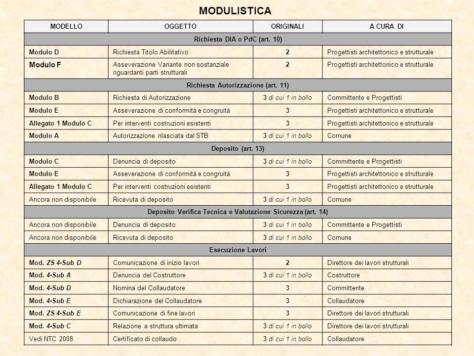 MODULISTICA MODELLOOGGETTOORIGINALIA CURA DI Richiesta DIA o PdC (art. 10) Modulo DRichiesta Titolo Abilitativo2Progettisti architettonico e struttura