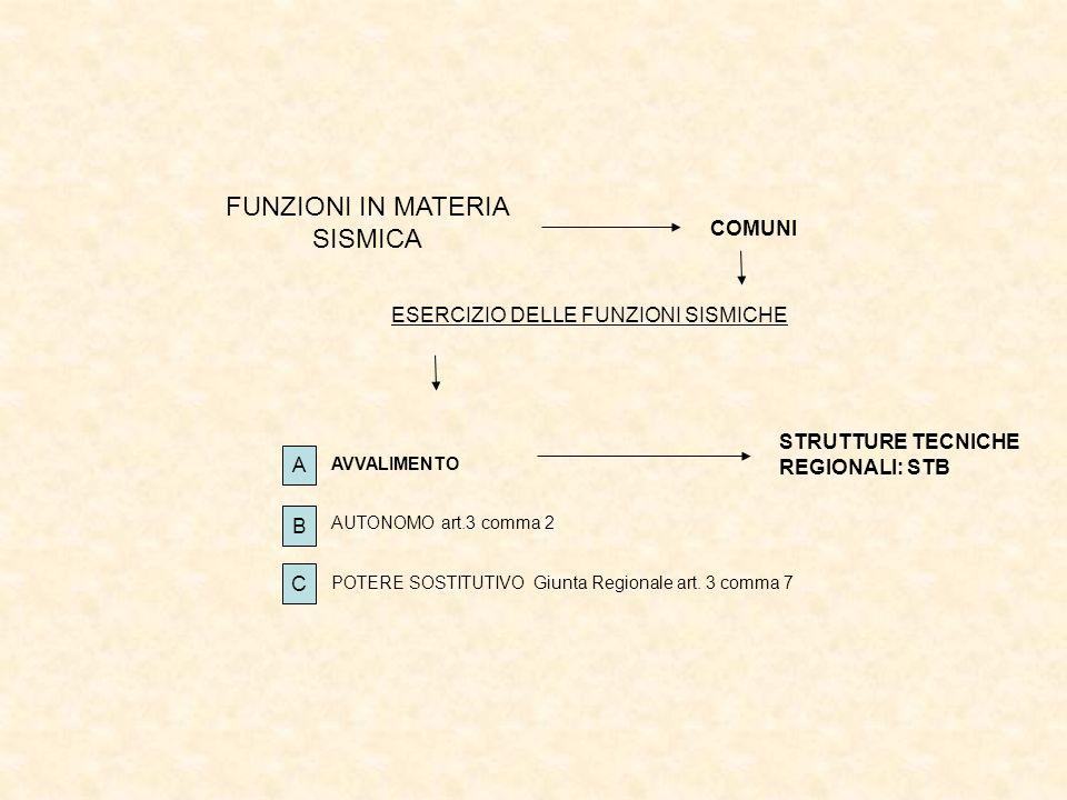 FUNZIONI IN MATERIA SISMICA COMUNI STRUTTURE TECNICHE REGIONALI: STB AVVALIMENTO ESERCIZIO DELLE FUNZIONI SISMICHE AUTONOMO art.3 comma 2 POTERE SOSTI