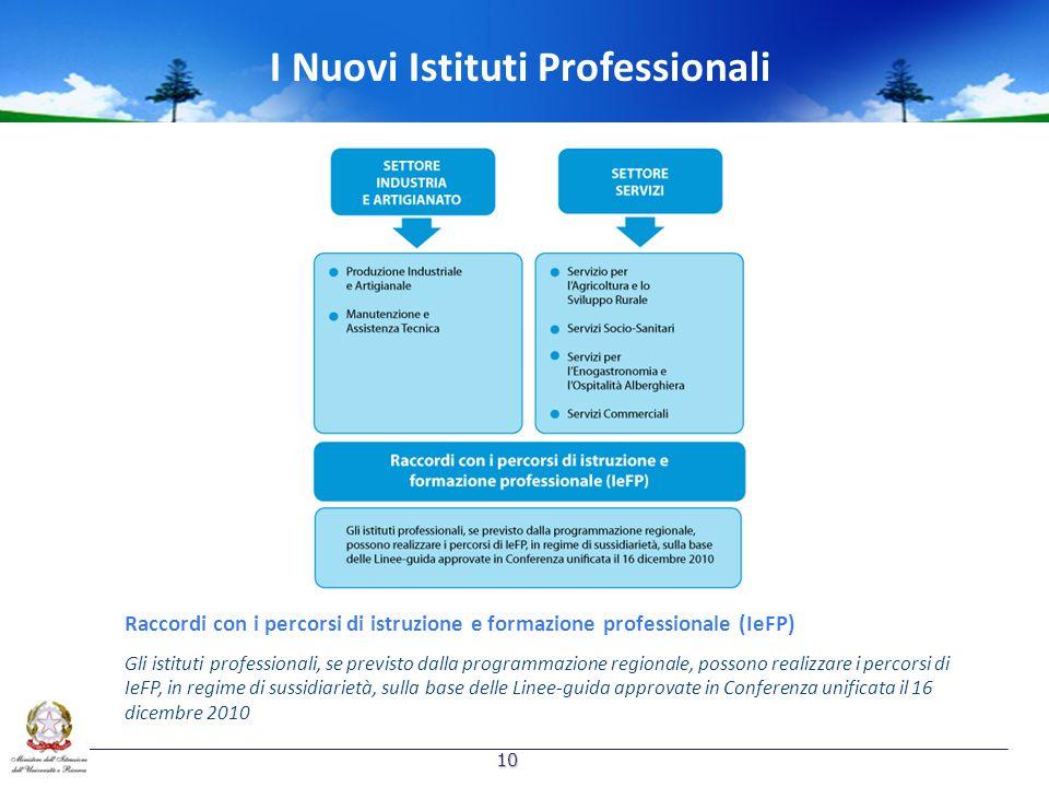 I Nuovi Istituti Professionali Raccordi con i percorsi di istruzione e formazione professionale (IeFP) Gli istituti professionali, se previsto dalla programmazione regionale, possono realizzare i percorsi di IeFP, in regime di sussidiarietà, sulla base delle Linee-guida approvate in Conferenza unificata il 16 dicembre 2010 10