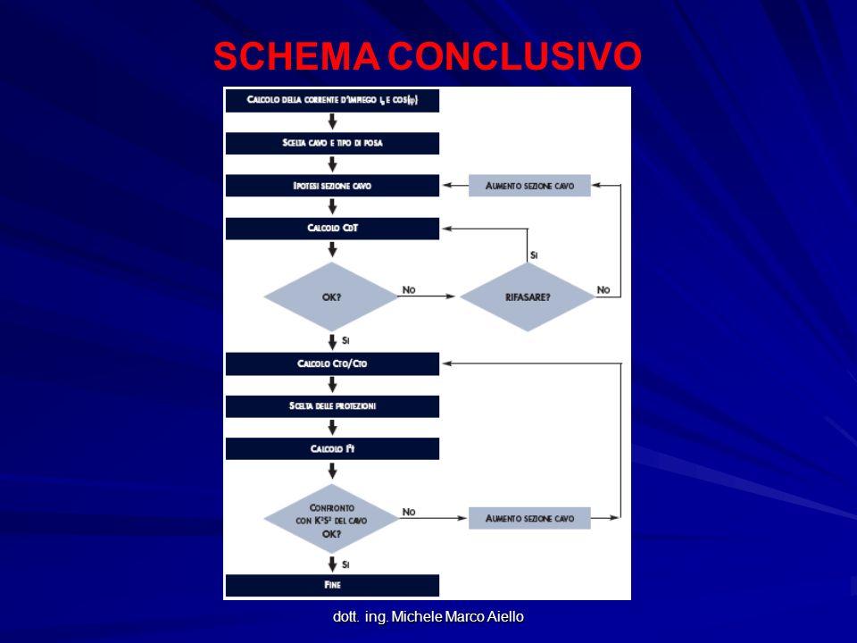 dott. ing. Michele Marco Aiello SCHEMA CONCLUSIVO