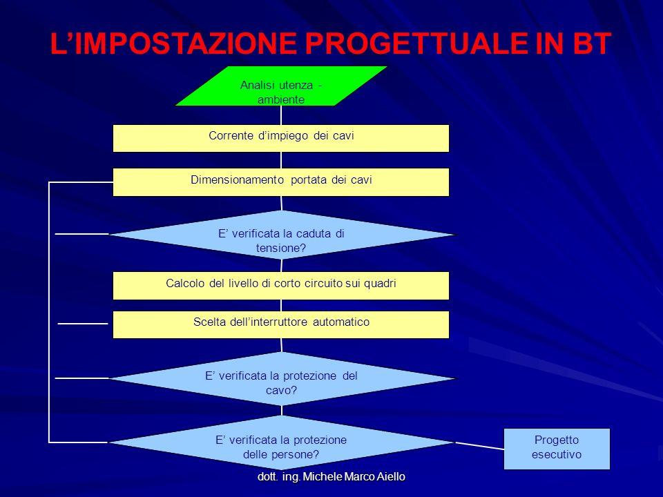 dott. ing. Michele Marco Aiello LIMPOSTAZIONE PROGETTUALE IN BT Analisi utenza - ambiente Corrente dimpiego dei cavi Dimensionamento portata dei cavi
