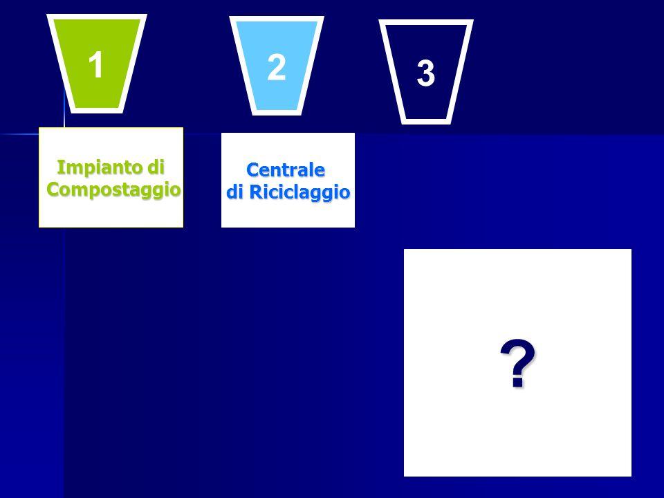Impianto di Compostaggio Compostaggio Centrale di Riciclaggio ? 1 2 3
