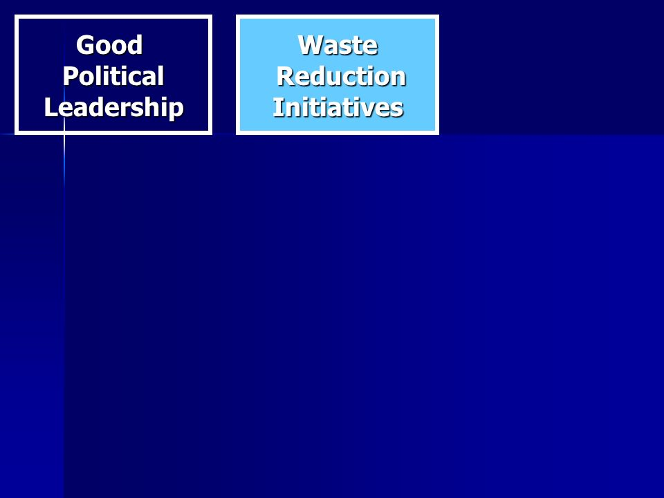 GoodPoliticalLeadershipWaste Reduction ReductionInitiatives