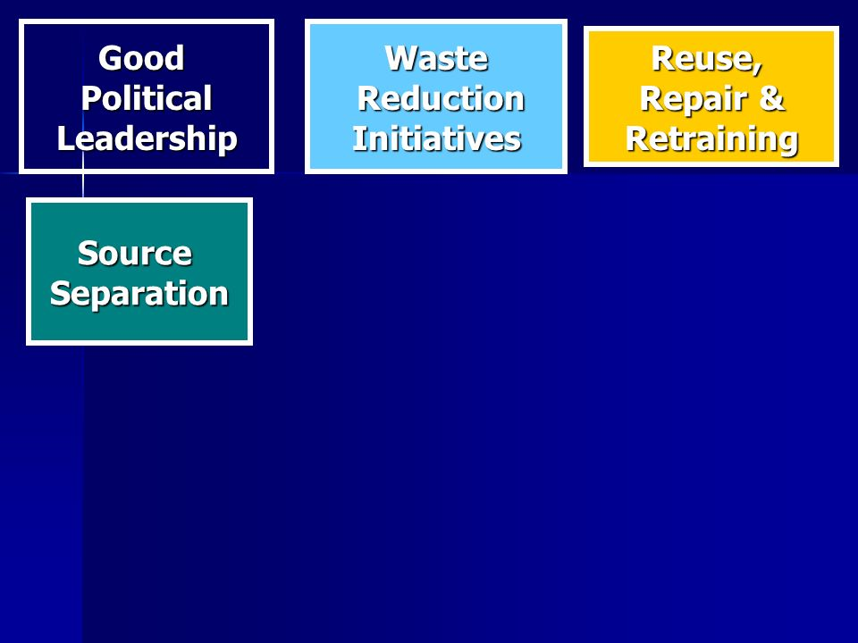 GoodPoliticalLeadershipWaste Reduction ReductionInitiatives Reuse, Repair & Retraining SourceSeparation
