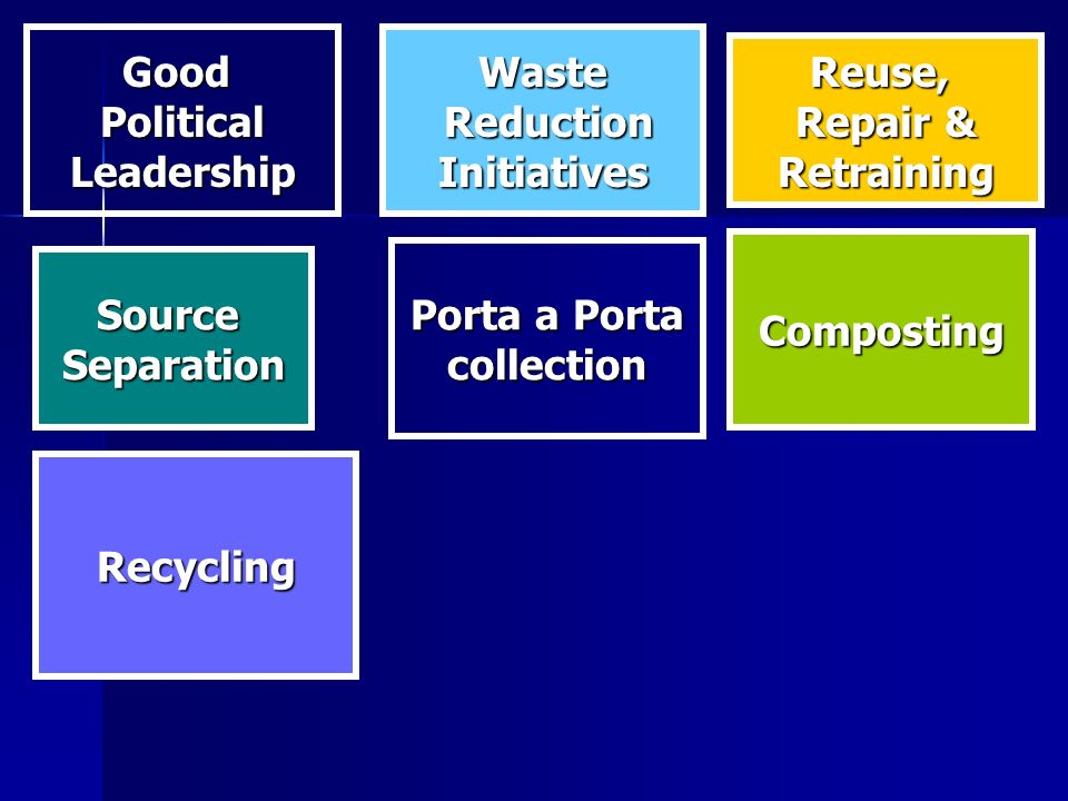 GoodPoliticalLeadershipWaste Reduction ReductionInitiatives Recycling Reuse, Repair & Retraining SourceSeparation Porta a Porta collection Composting