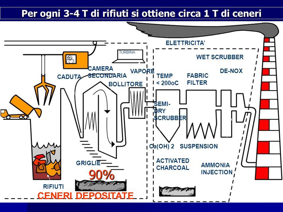 CADUTA CAMERA SECONDARIA TURBINA BOLLITORE ELETTRICITA VAPORE RIFIUTI CENERI DEPOSITATE TEMP < 200oC SEMI- DRY SCRUBBER FABRIC FILTER WET SCRUBBER DE-NOX ACTIVATED CHARCOAL Ca(OH) 2SUSPENSION AMMONIA INJECTION GRIGLIE Per ogni 3-4 T di rifiuti si ottiene circa 1 T di ceneri 90%