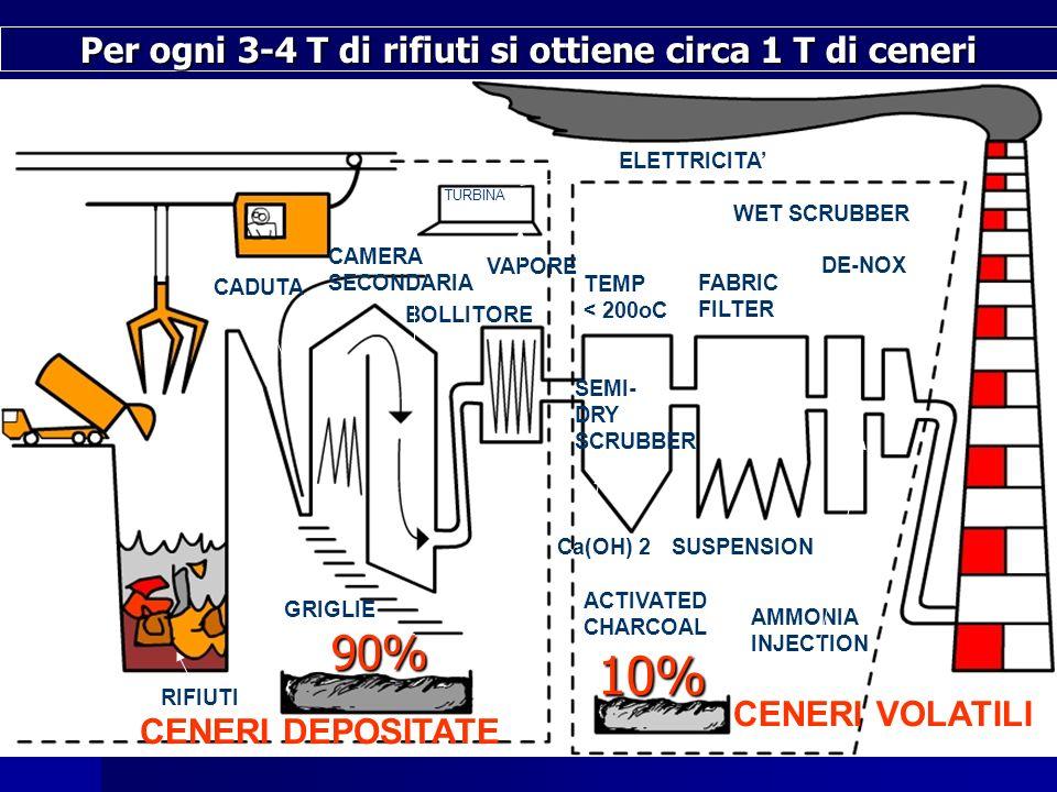 CADUTA CAMERA SECONDARIA TURBINA BOLLITORE ELETTRICITA VAPORE RIFIUTI CENERI DEPOSITATE CENERI VOLATILI TEMP < 200oC SEMI- DRY SCRUBBER FABRIC FILTER WET SCRUBBER DE-NOX ACTIVATED CHARCOAL Ca(OH) 2SUSPENSION AMMONIA INJECTION GRIGLIE Per ogni 3-4 T di rifiuti si ottiene circa 1 T di ceneri 90% 10%
