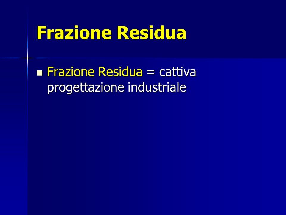 Frazione Residua Frazione Residua = cattiva progettazione industriale Frazione Residua = cattiva progettazione industriale