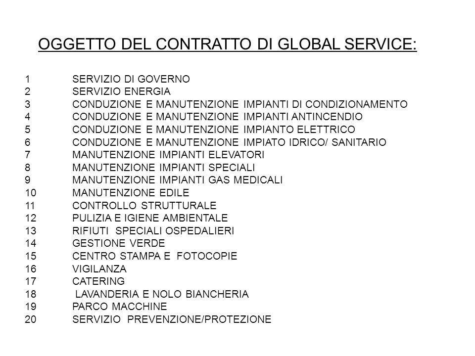 OGGETTO DEL CONTRATTO DI GLOBAL SERVICE: 1SERVIZIO DI GOVERNO 2SERVIZIO ENERGIA 3CONDUZIONE E MANUTENZIONE IMPIANTI DI CONDIZIONAMENTO 4CONDUZIONE E M