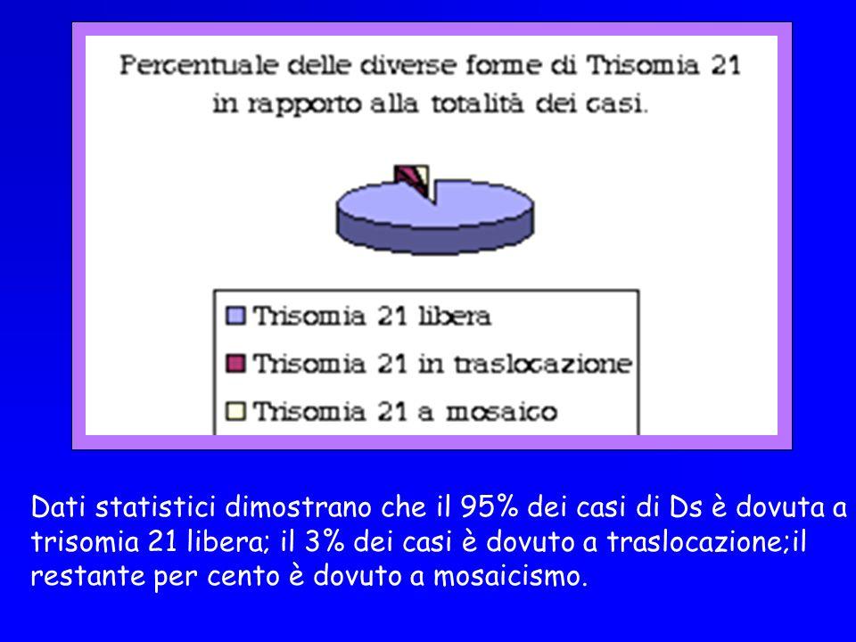 Dati statistici dimostrano che il 95% dei casi di Ds è dovuta a trisomia 21 libera; il 3% dei casi è dovuto a traslocazione;il restante per cento è do