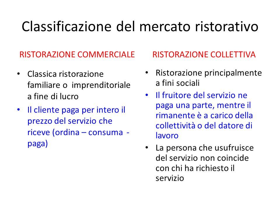 Classificazione del mercato ristorativo RISTORAZIONE COMMERCIALE Classica ristorazione familiare o imprenditoriale a fine di lucro Il cliente paga per