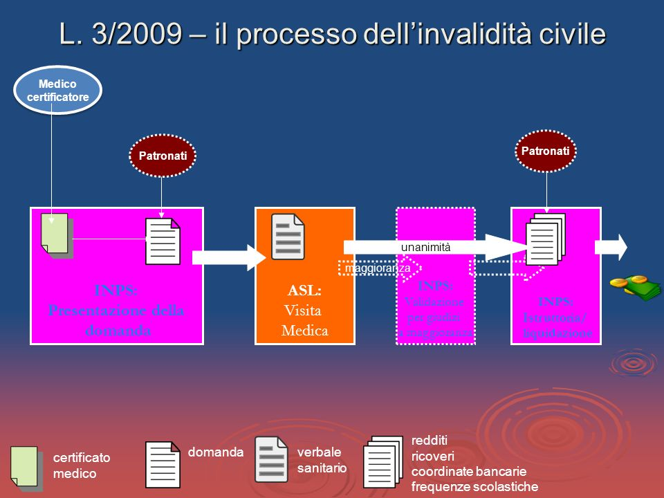 L. 3/2009 – il processo dellinvalidità civile INPS: Presentazione della domanda ASL: Visita Medica INPS: Istruttoria/ liquidazione Patronati INPS: Val