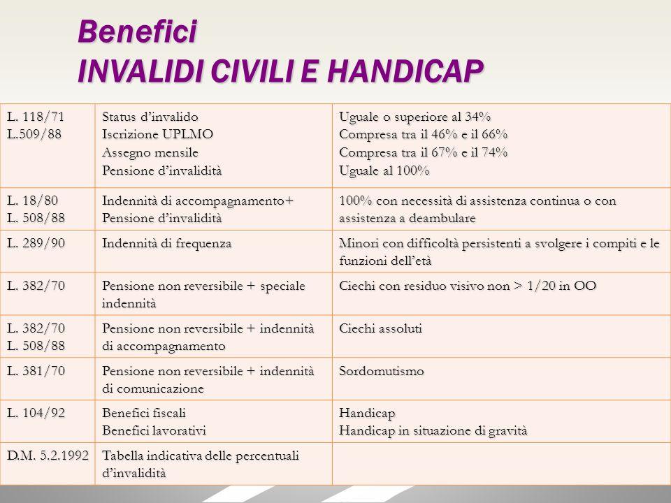 L. 118/71 L.509/88 Status dinvalido Iscrizione UPLMO Assegno mensile Pensione dinvalidità Uguale o superiore al 34% Compresa tra il 46% e il 66% Compr