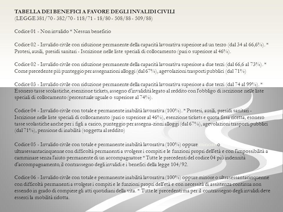 TABELLA DEI BENEFICI A FAVORE DEGLI INVALIDI CIVILI (LEGGE 381/70 - 382/70 - 118/71 - 18/80 - 508/88 - 509/88) Codice 01 - Non invalido * Nessun beneficio Codice 02 - Invalido civile con riduzione permanente della capacità lavorativa superiore ad un terzo (dal 34 al 66,6%).