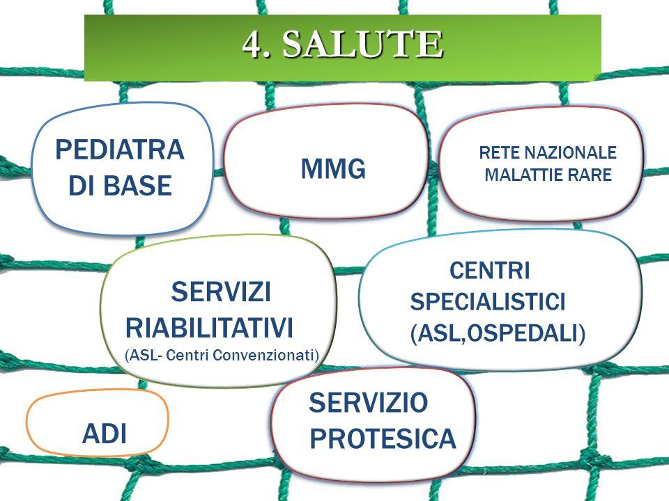 CENTRI SPECIALISTICI (ASL,OSPEDALI) ADI SERVIZI RIABILITATIVI (ASL- Centri Convenzionati) PEDIATRA DI BASE 4.