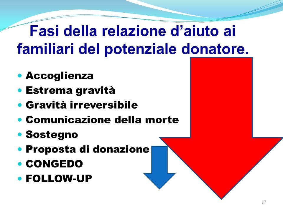 Fasi della relazione daiuto ai familiari del potenziale donatore. Accoglienza Estrema gravità Gravità irreversibile Comunicazione della morte Sostegno