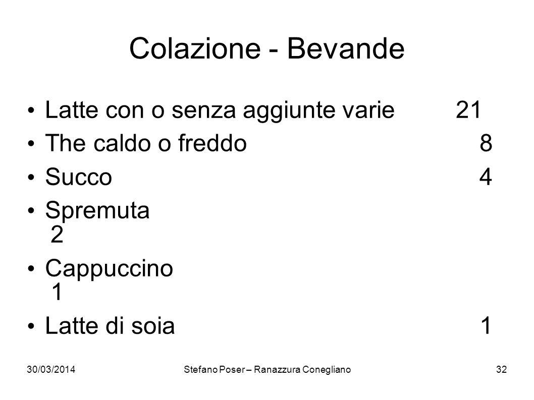 30/03/2014Stefano Poser – Ranazzura Conegliano32 Colazione - Bevande Latte con o senza aggiunte varie21 The caldo o freddo8 Succo4 Spremuta 2 Cappucci