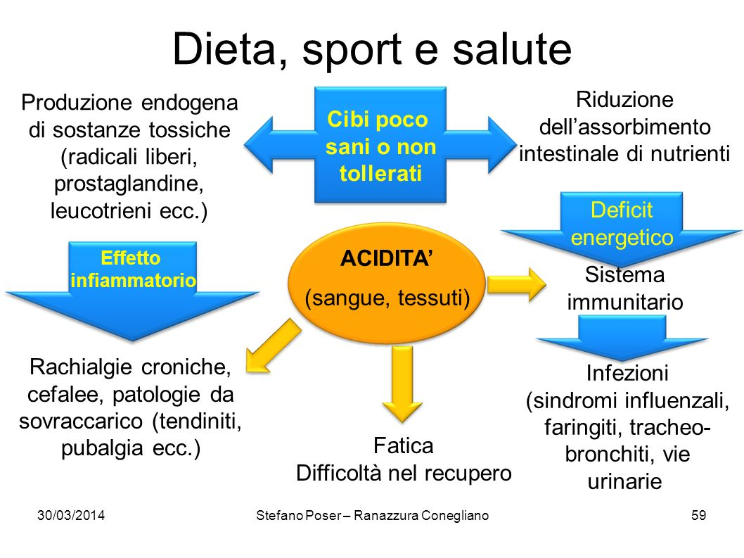 30/03/2014Stefano Poser – Ranazzura Conegliano59 Dieta, sport e salute Produzione endogena di sostanze tossiche (radicali liberi, prostaglandine, leuc