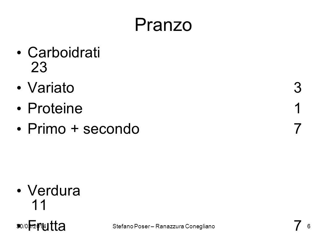 30/03/2014Stefano Poser – Ranazzura Conegliano6 Pranzo Carboidrati 23 Variato3 Proteine1 Primo + secondo7 Verdura 11 Frutta7