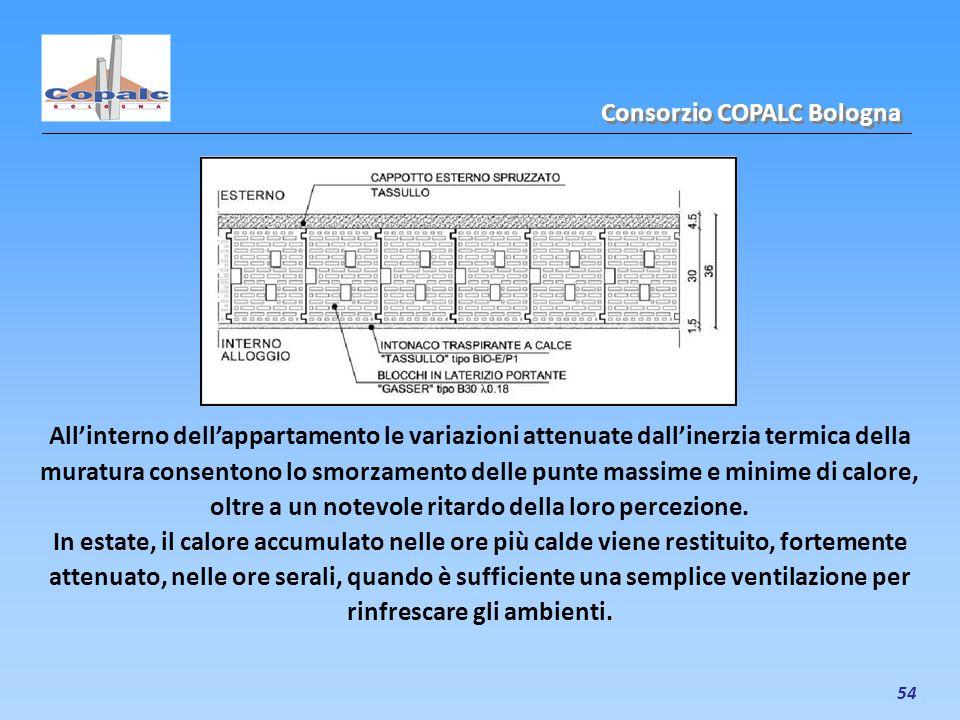 54 Allinterno dellappartamento le variazioni attenuate dallinerzia termica della muratura consentono lo smorzamento delle punte massime e minime di ca