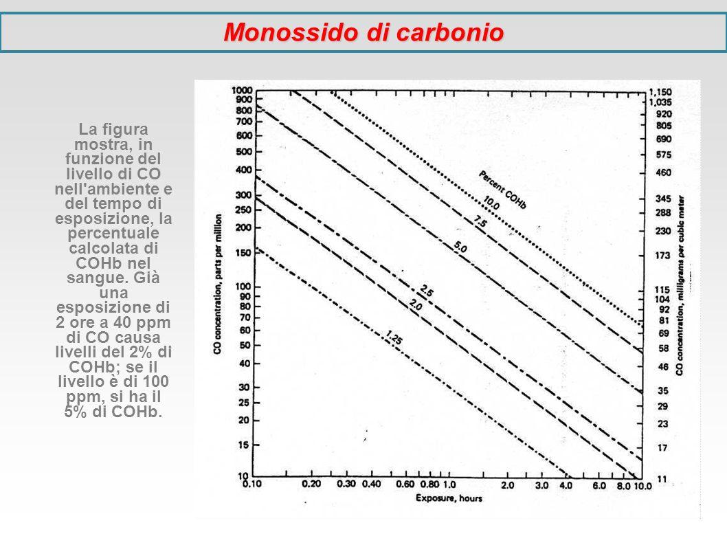 La figura mostra, in funzione del livello di CO nell'ambiente e del tempo di esposizione, la percentuale calcolata di COHb nel sangue. Già una esposiz
