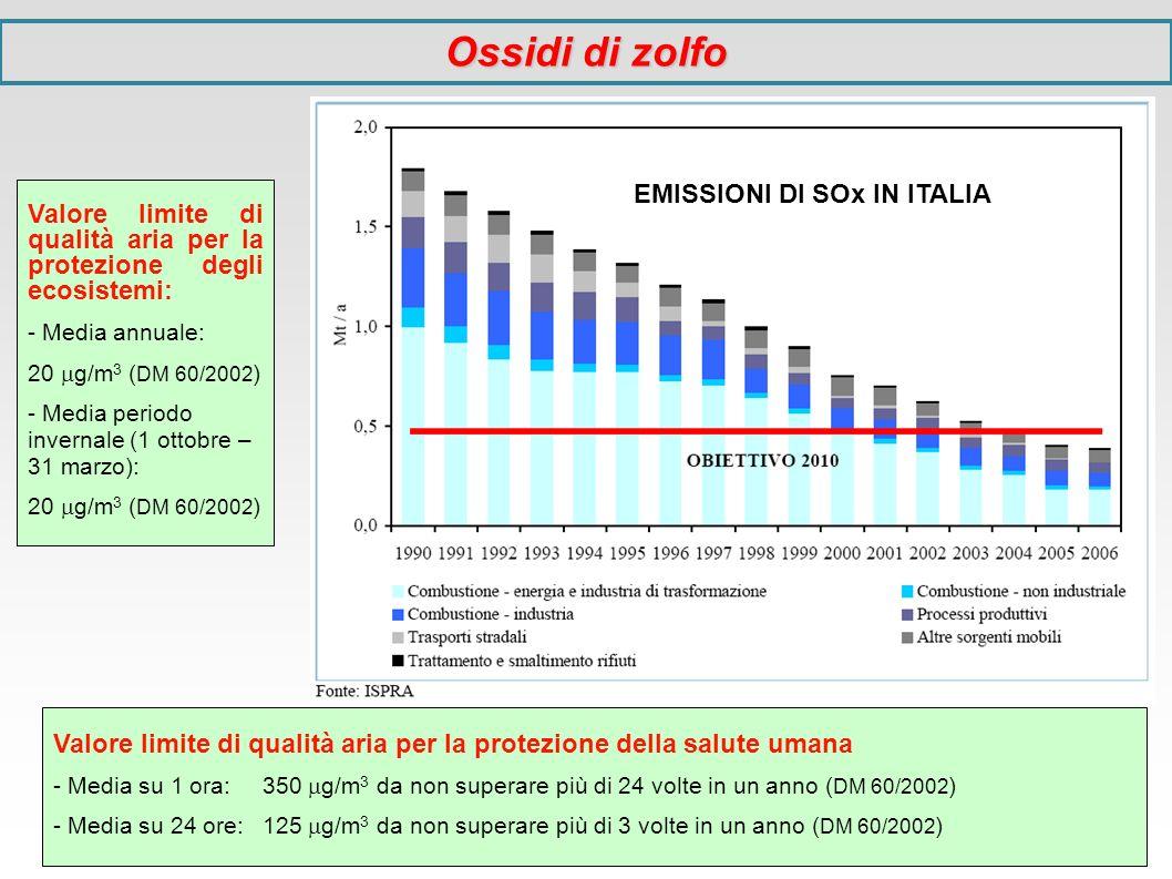 Valore limite di qualità aria per la protezione della salute umana - Media su 1 ora: 350 g/m 3 da non superare più di 24 volte in un anno ( DM 60/2002
