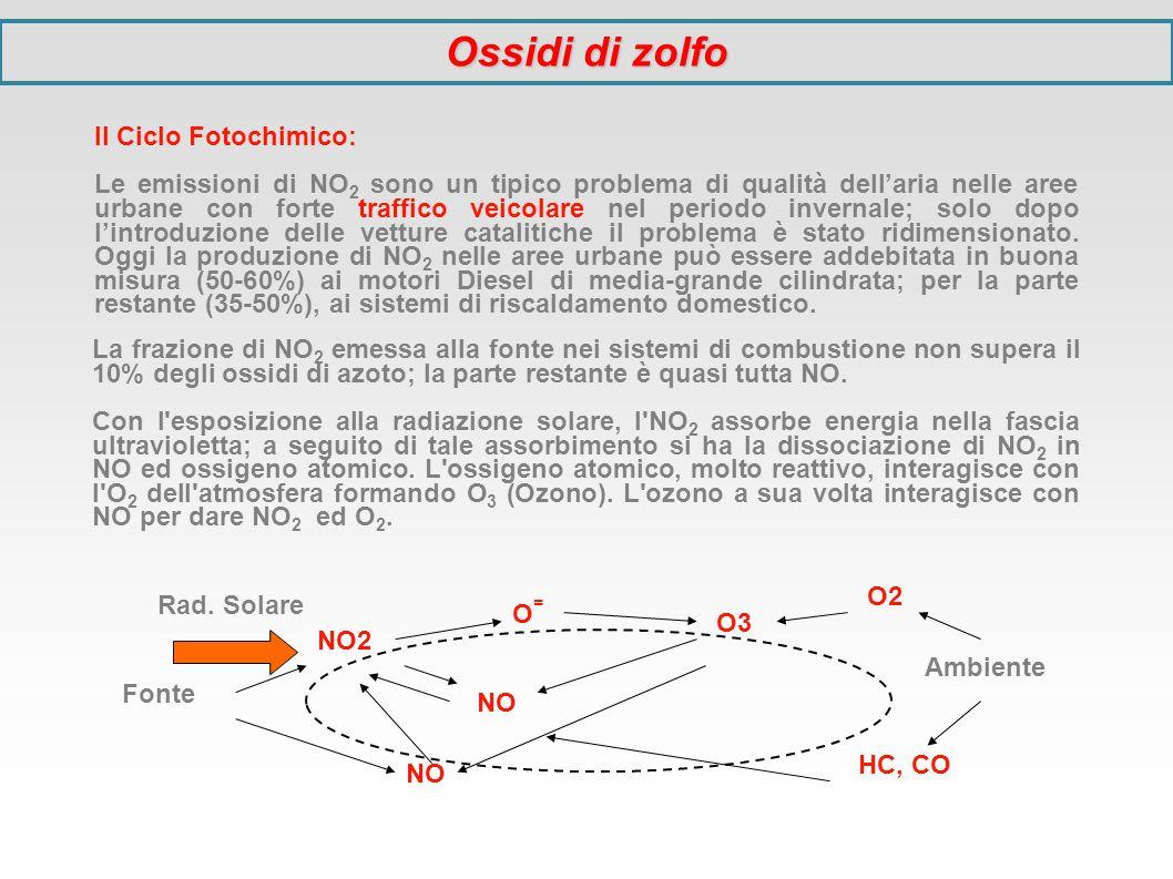 La frazione di NO 2 emessa alla fonte nei sistemi di combustione non supera il 10% degli ossidi di azoto; la parte restante è quasi tutta NO. Con l'es