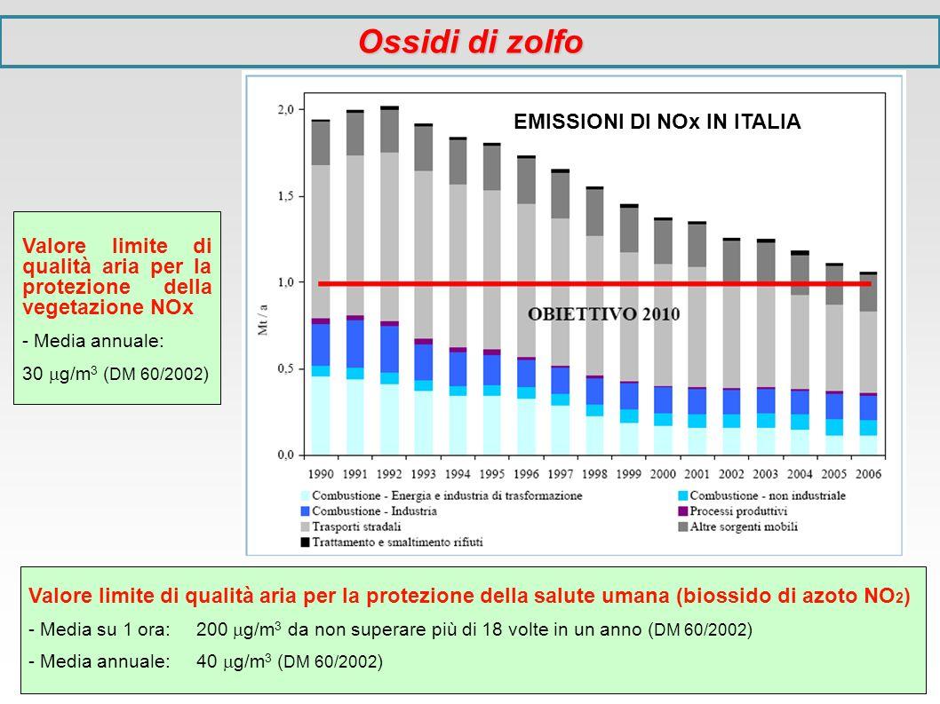 Valore limite di qualità aria per la protezione della salute umana (biossido di azoto NO 2 ) - Media su 1 ora: 200 g/m 3 da non superare più di 18 vol