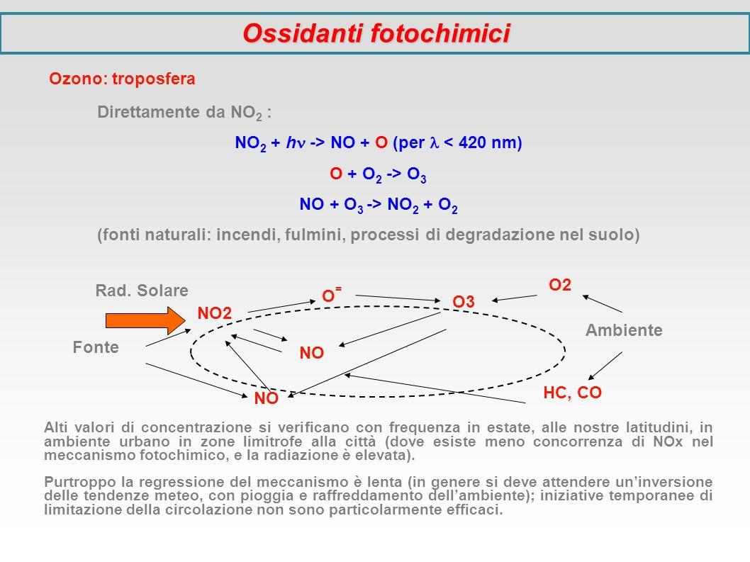 Direttamente da NO 2 : NO 2 + h -> NO + O (per < 420 nm) O + O 2 -> O 3 NO + O 3 -> NO 2 + O 2 (fonti naturali: incendi, fulmini, processi di degradaz