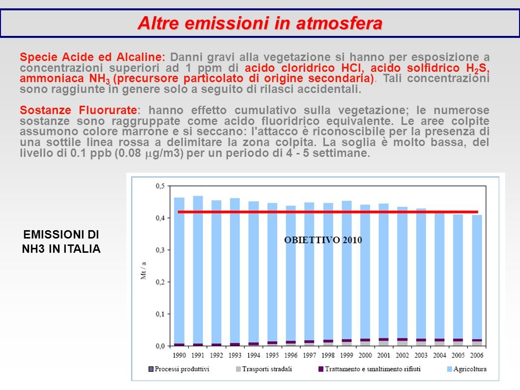 Altre emissioni in atmosfera Specie Acide ed Alcaline: Danni gravi alla vegetazione si hanno per esposizione a concentrazioni superiori ad 1 ppm di ac
