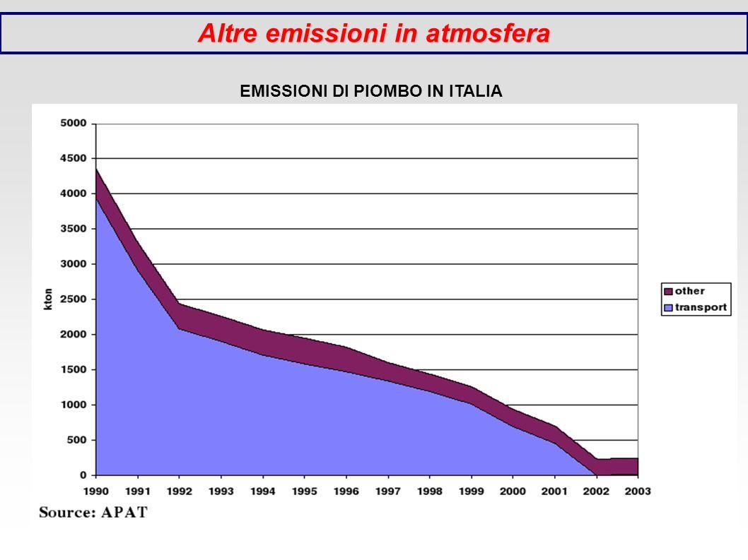 Altre emissioni in atmosfera EMISSIONI DI PIOMBO IN ITALIA