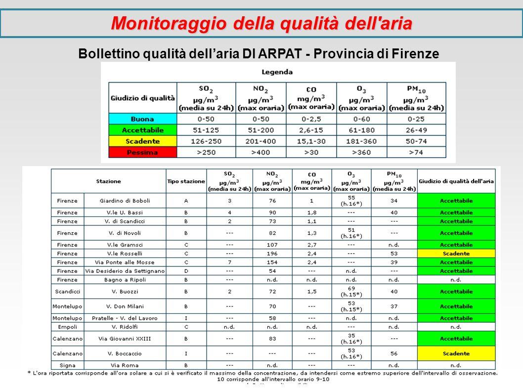 Monitoraggio della qualità dell'aria Bollettino qualità dellaria DI ARPAT - Provincia di Firenze