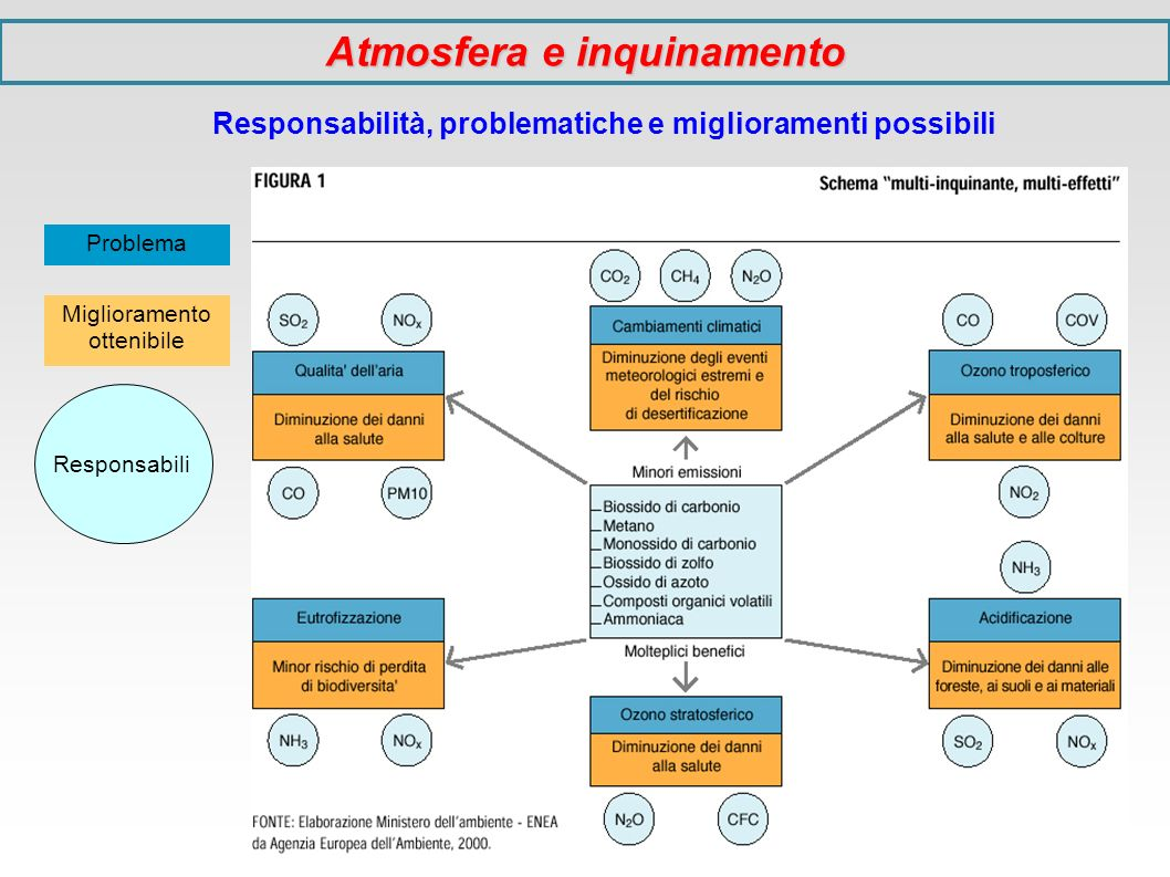 Strategie di controllo dell inquinamento Interventi normativi – limiti, produzione, uso e smaltimento dei contaminanti Linee guida – adozione di idonee tecnologie di depurazione, cambiamento dei comportamenti individuali e collettivi, indirizzamento del mercato verso produzioni competitive ed ecologiche Per gestire e risolvere i molteplici problemi ambientali, in molti Stati sono state create le Agenzie per la Protezione dell Ambiente (per es: US-EPA, EEA, le varie ARPA in Italia come l ARPAT, coordinate a livello nazionale dall APAT [ex-ANPA]) e anche le grandi organizzazioni internazionali (ONU e OMS/WHO) hanno creato gruppi di esperti per l emanazione di linee guida in tema di inquinamento, gestione e risanamento ambientale; hanno inoltre indetto conferenze internazionali e portato a convenzioni (come quelle sul clima a Rio del 1994 e di Kyoto del 1997, da cui il noto protocollo, e quella sull inquinamento atmosferico transfrontaliero a lunga distanza di Ginevra del 1979, con relativo protocollo) per fissare obiettivi da raggiungere e raccomandare l eliminazione di molecole inquinanti persistenti e tossiche o la cessazione graduale della loro immissione nei vari comparti ambientali Atmosfera e inquinamento