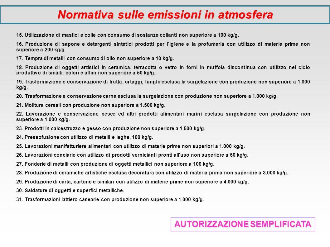 AUTORIZZAZIONE SEMPLIFICATA 15. Utilizzazione di mastici e colle con consumo di sostanze collanti non superiore a 100 kg/g. 16. Produzione di sapone e