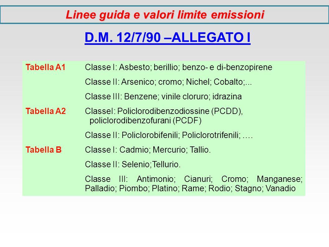 D.M. 12/7/90 –ALLEGATO I Tabella A1 Classe I: Asbesto; berillio; benzo- e di-benzopirene Classe II: Arsenico; cromo; Nichel; Cobalto;... Classe III: B