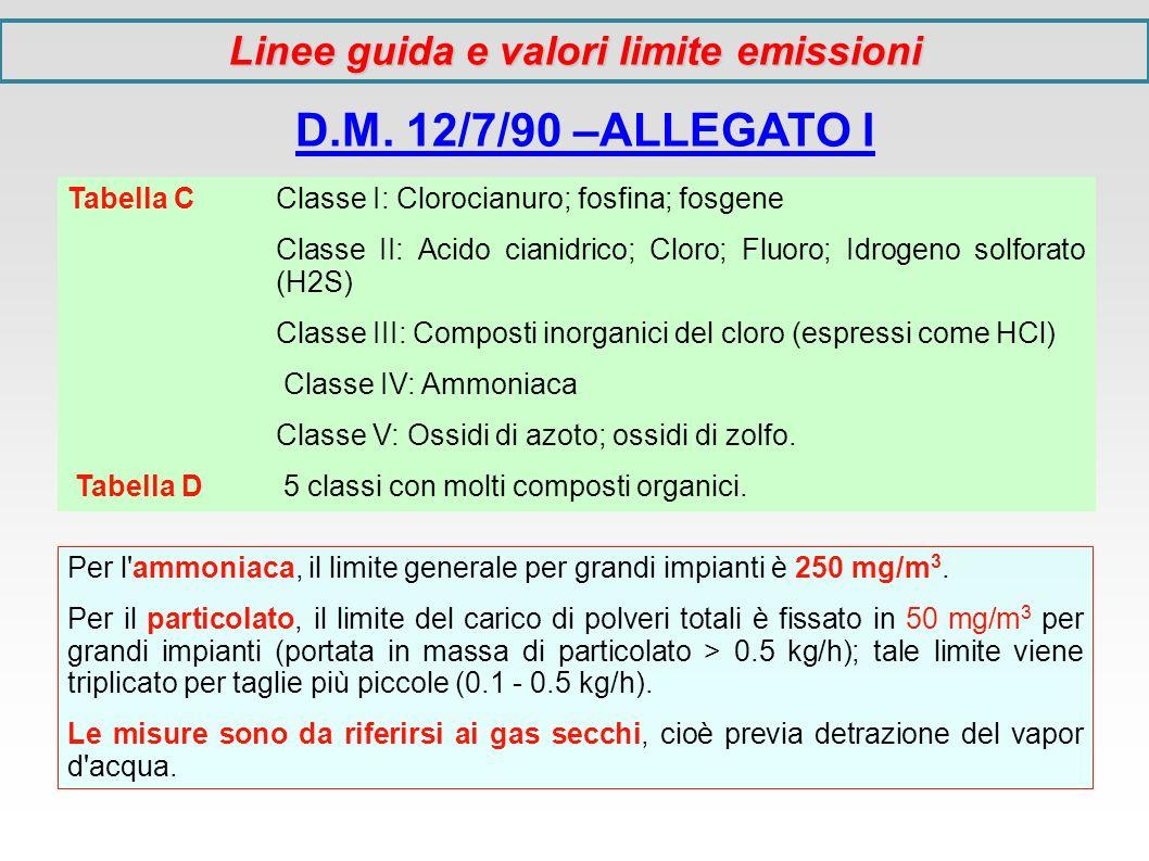 D.M. 12/7/90 –ALLEGATO I Tabella C Classe I: Clorocianuro; fosfina; fosgene Classe II: Acido cianidrico; Cloro; Fluoro; Idrogeno solforato (H2S) Class