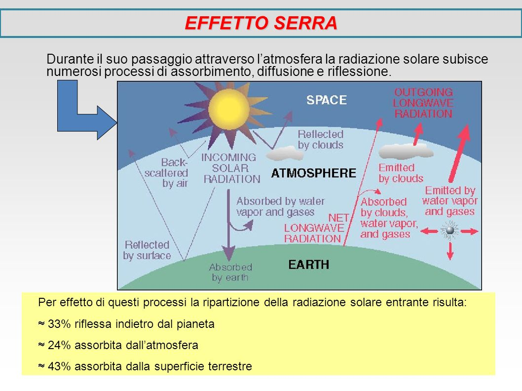 Per effetto di questi processi la ripartizione della radiazione solare entrante risulta: 33% riflessa indietro dal pianeta 24% assorbita dallatmosfera